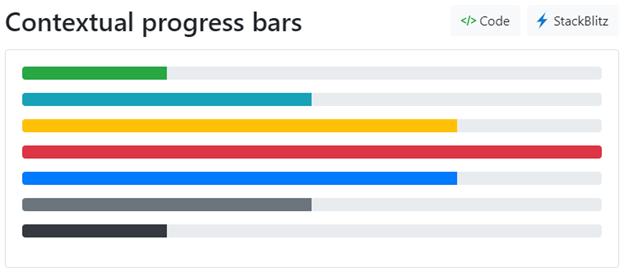 Progress bar component of NG Bootstrap library