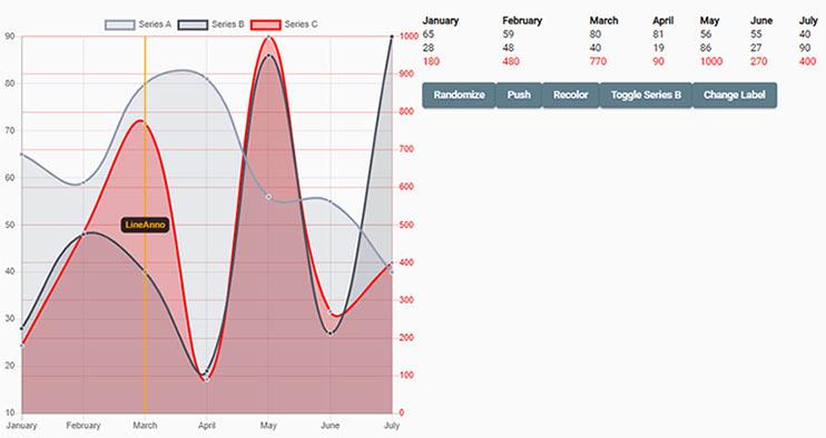 Line Chart of NG2 Charts library