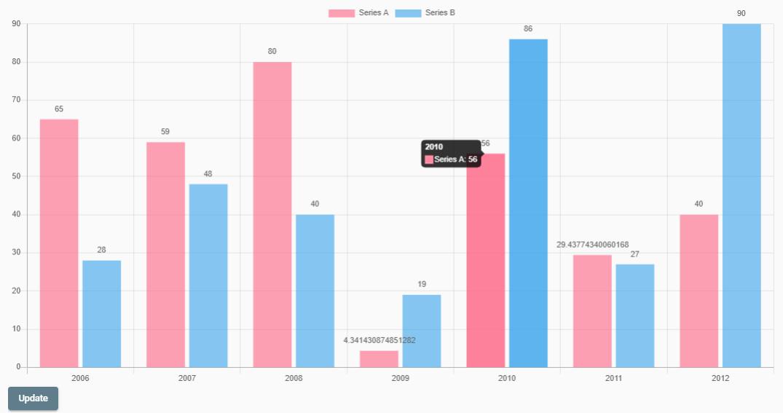 Bar Chart of NG2 Charts library