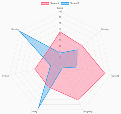 Radar Chart of NG2 Charts library