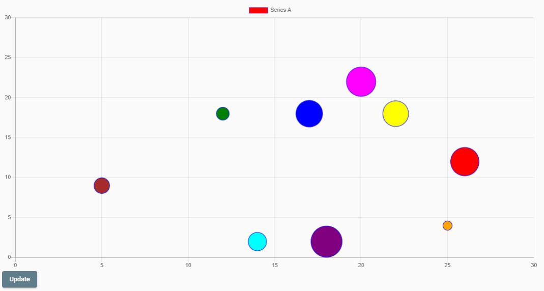 Bubble Chart of NG2 Charts library
