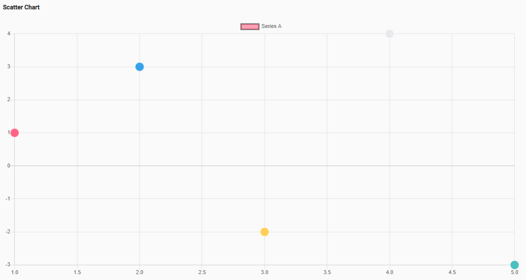 Scatter Chart of NG2 Charts library