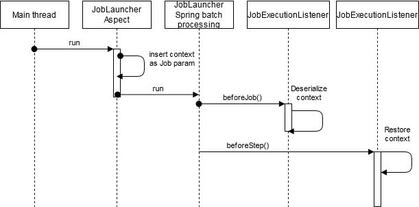 De Job JobExecutionListener en StepExecutionListener worden automatisch ingevoegd door het framework.
