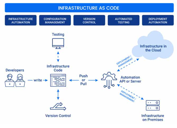Infrastructure as Code Map