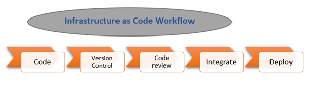Infrastructure as Code Workflow