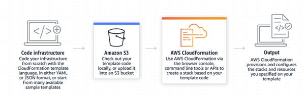 Amazon CloudFormation Diagram
