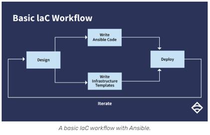 Ansible IaC Workflow