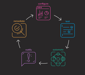 Chef Workflow Cycle Diagram