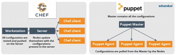 Chef vs. Puppet Infographic
