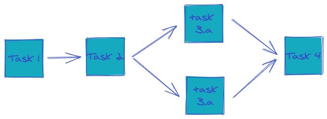 Directed Acyclic Graphs (DAG) Task Flow