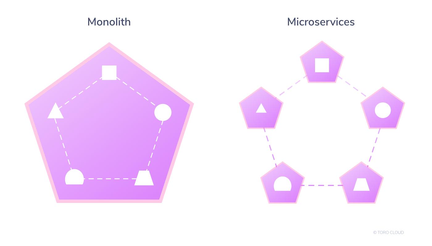 Monolith vs. Microservices Diagram