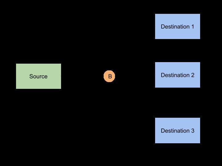 Broadcast Pattern Diagram