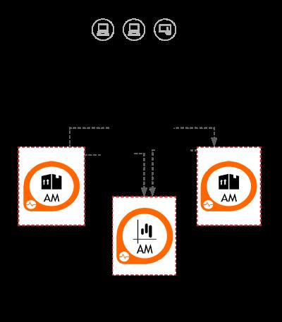 API Manager — Minimum Viable Deployment