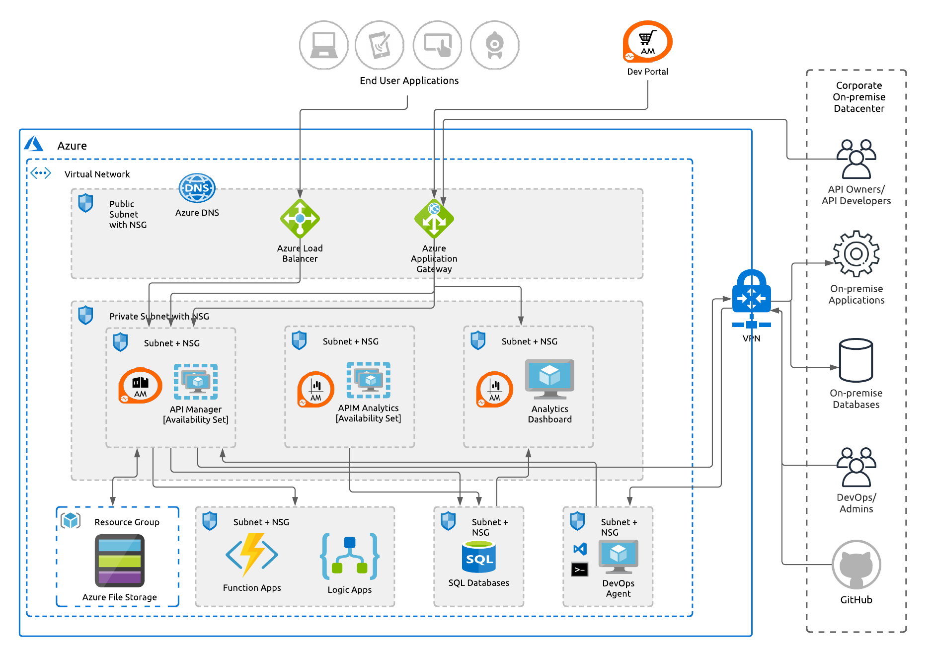 Reference Architecture — Deploying WSO2 API Manager on Azure