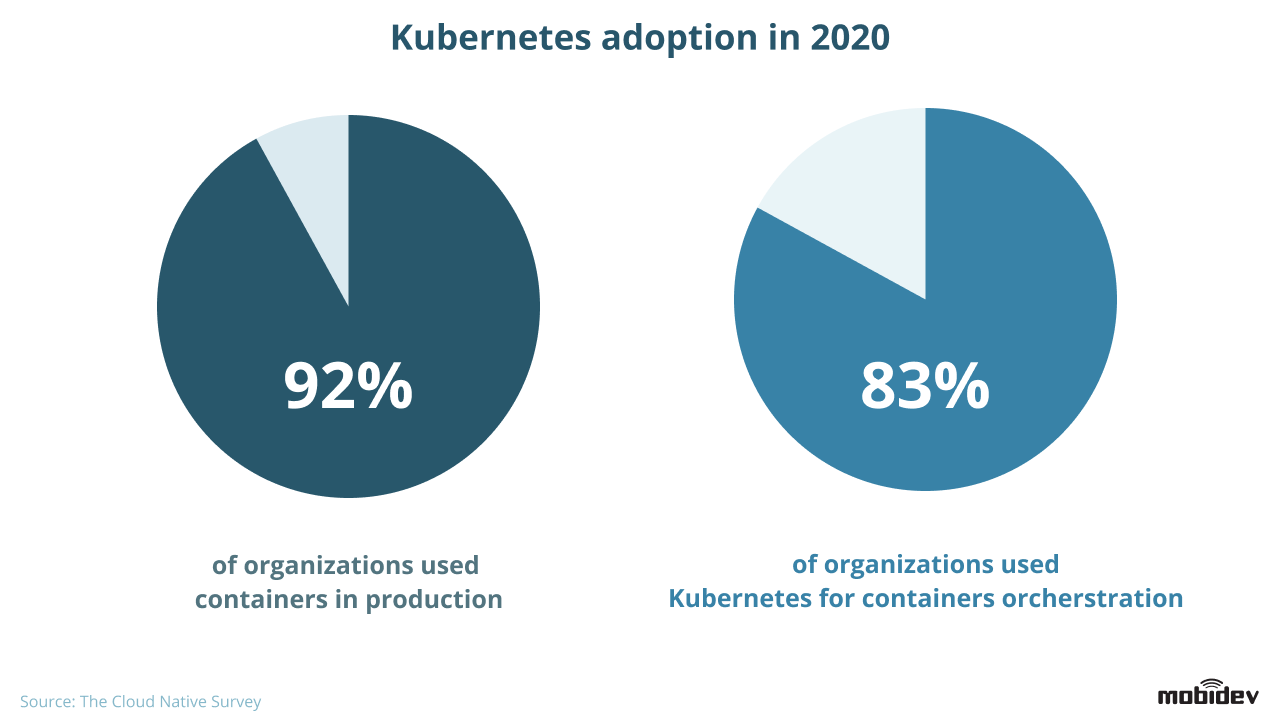 Kubernetes Adoption 2020 Pie Charts