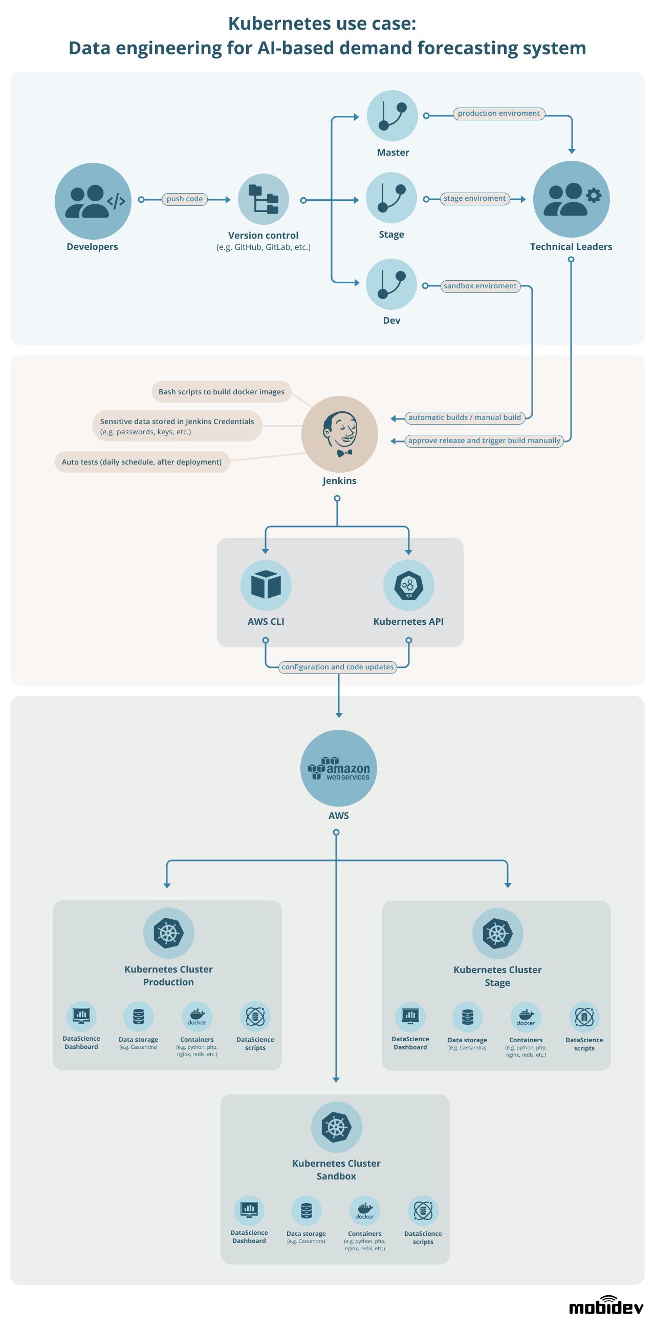 Mobidev Infographic: Kubernetes Use Case