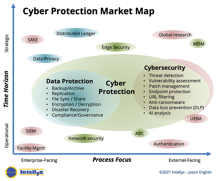 Cyber Protection Market Map.