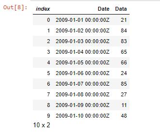 Uit[8]: Grafiek;  Verhoog gegevens met 10
