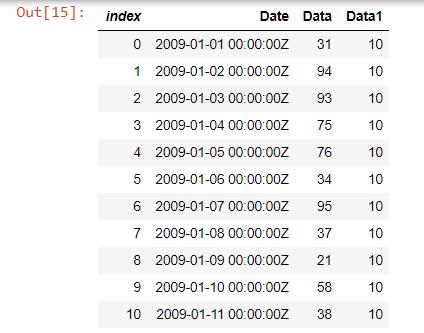 Uit[15]: Grafiek;  Vul null-waarden in