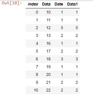 Uit[18]: Grafiek;  Groepeer het DataFrame