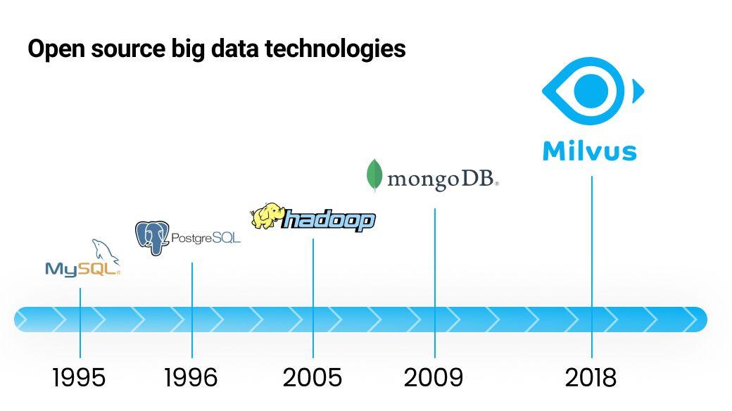 Open source big data-technologieën