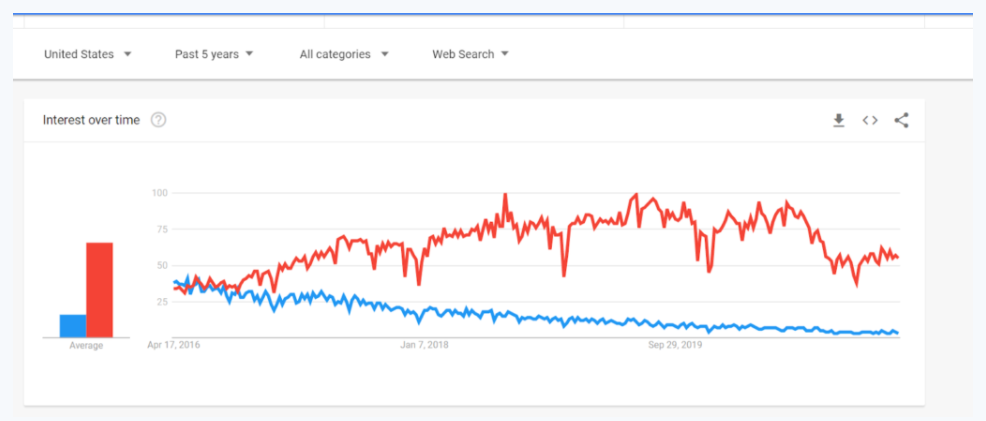 """""""React"""" historically has trended over """"Angular"""" on Google since at least 2015."""