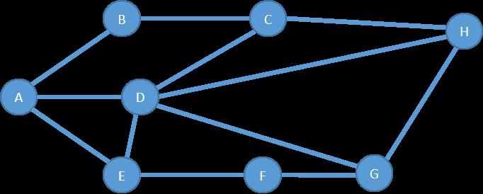 Figure 2: A Simple Graph