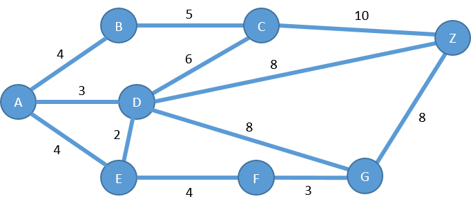 Figure 3: A Weighted Graph