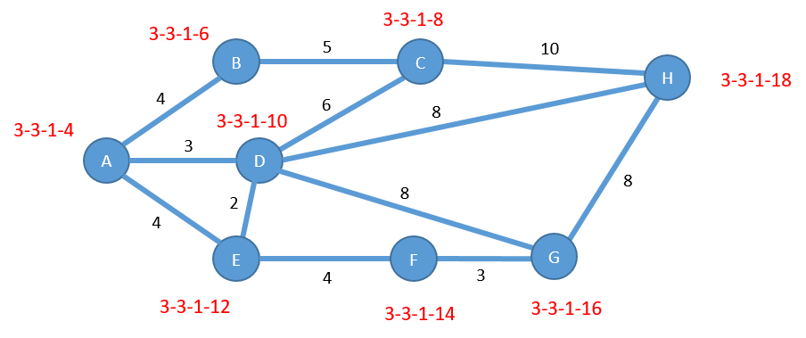 Figure 5: Weighted Graph Showing Object IDs