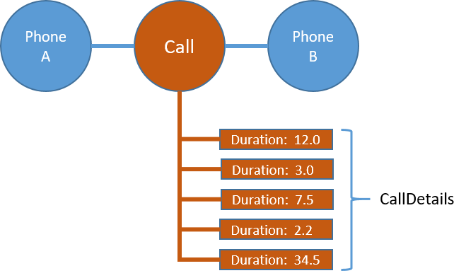 Figure 6: CallDetails on a Call