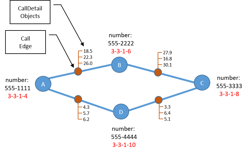 Figure 7: A Call Graph with CallDetails