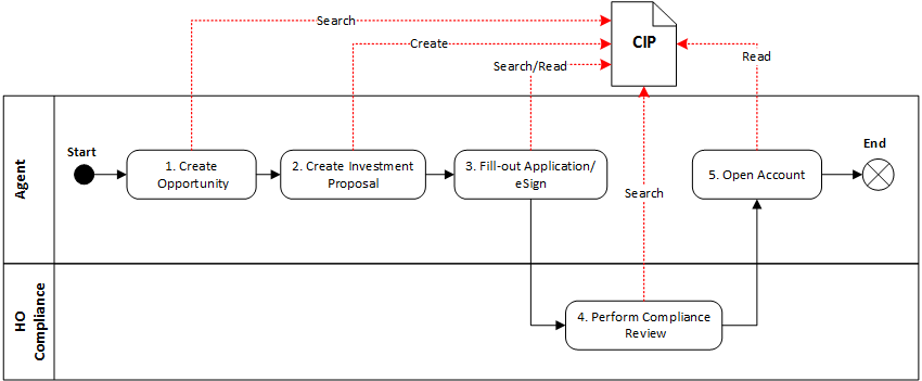 CIP Data Lifecycle Events