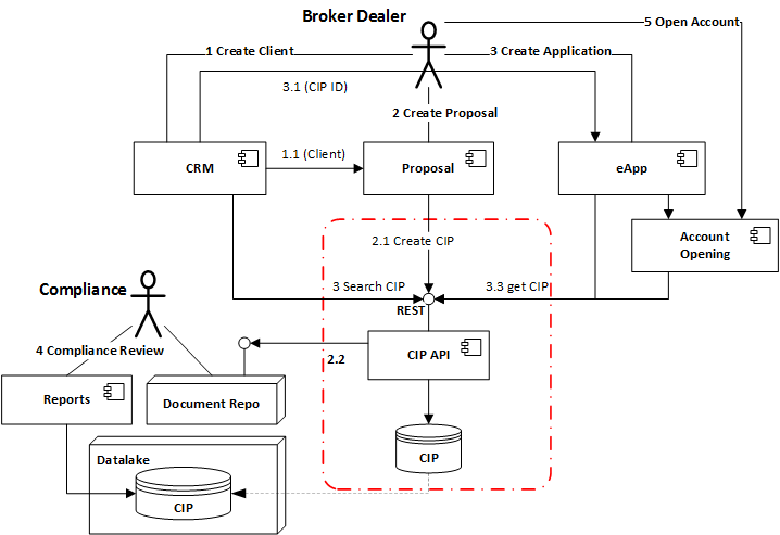 Application and Integration Architecture