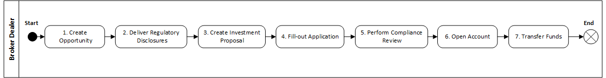 Client On-boarding Business Process