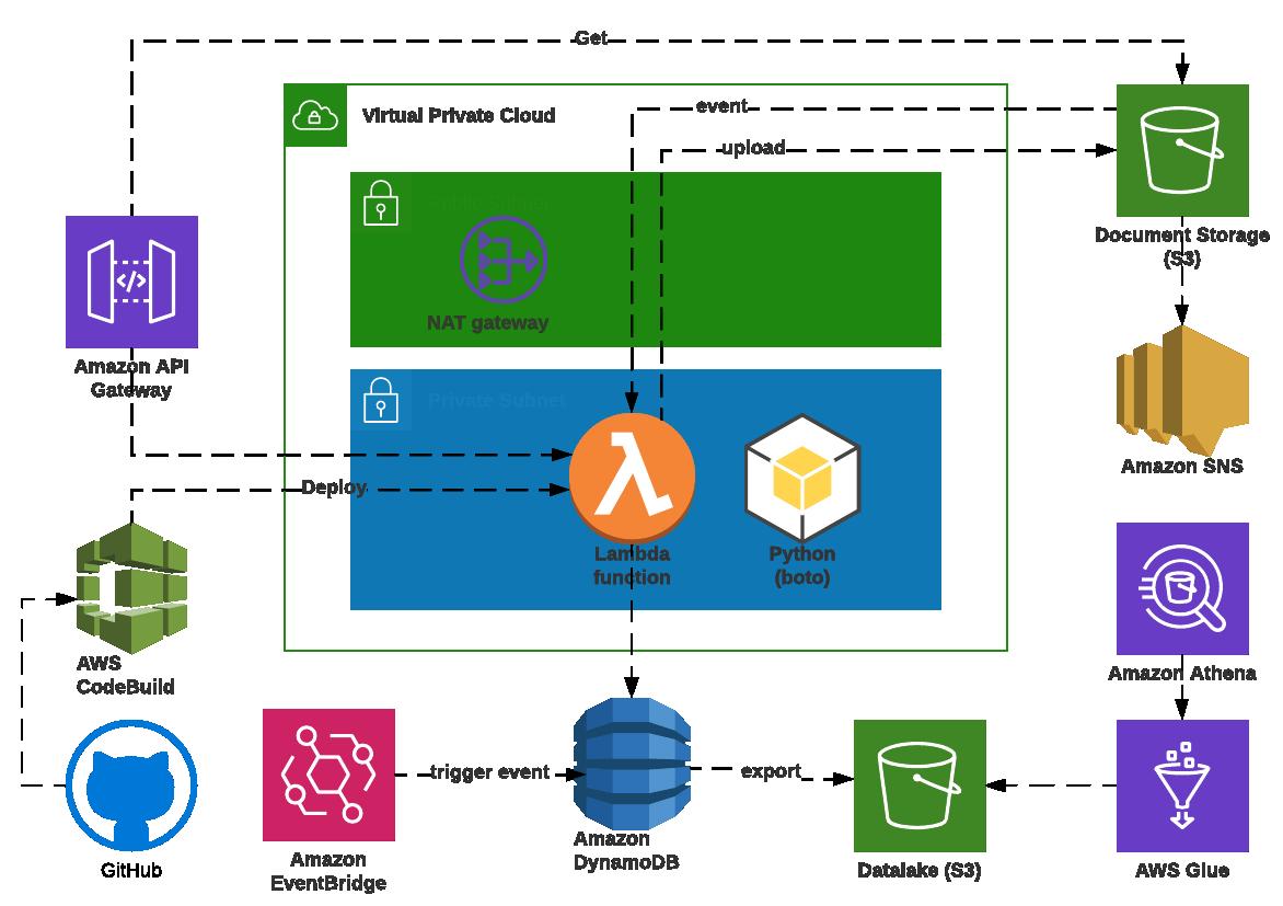 AWS Deployment Architecture