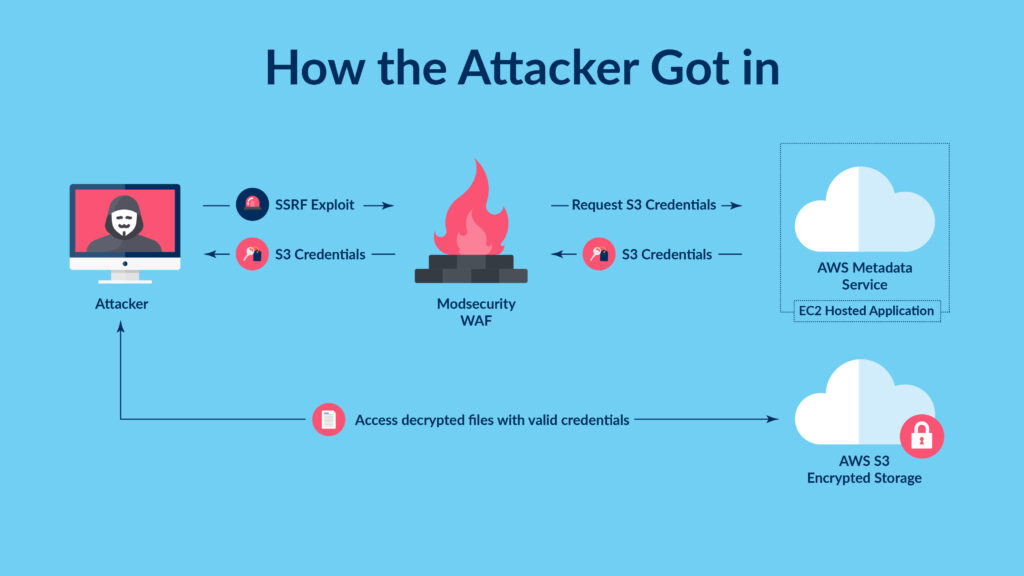 Capital One Breach: How the Attacker Got In