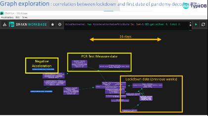 Lockdown Nodes Correlation