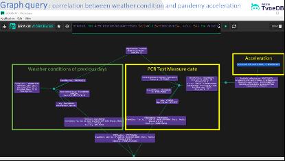 Weather Nodes Correlation