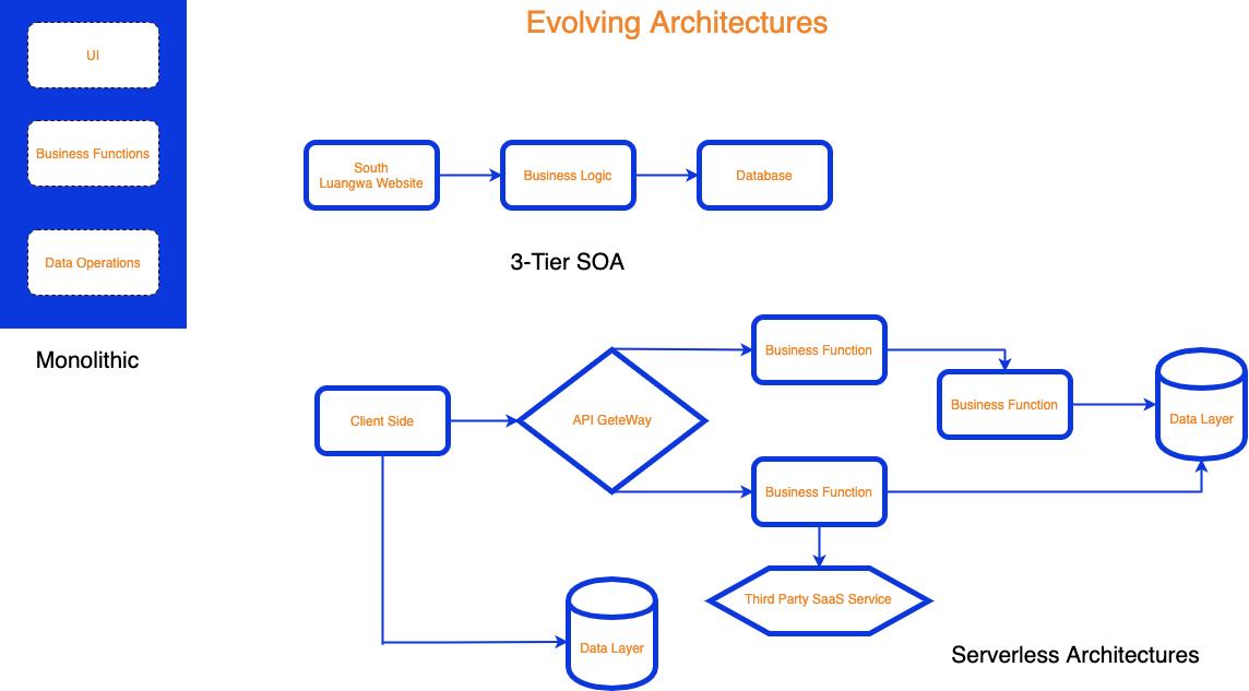 Evolving Architectures Diagram
