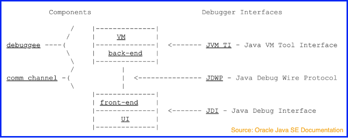 Java Debugger Platform Architecture (JDPA)