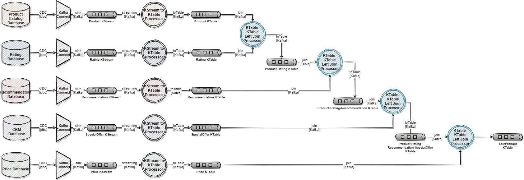 Kafka publishing pipeline