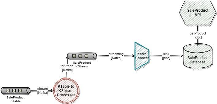 Streaming topology with Kafka