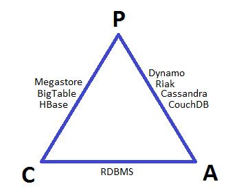 CAP Theorem Model