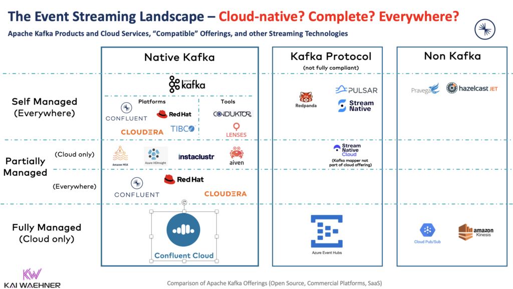 The Event Streaming Landscape