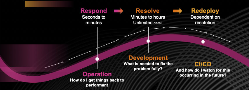 Controllability Concepts: Respond, Resolve, Redeploy