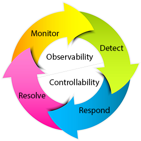 Observability and Controllability Loop