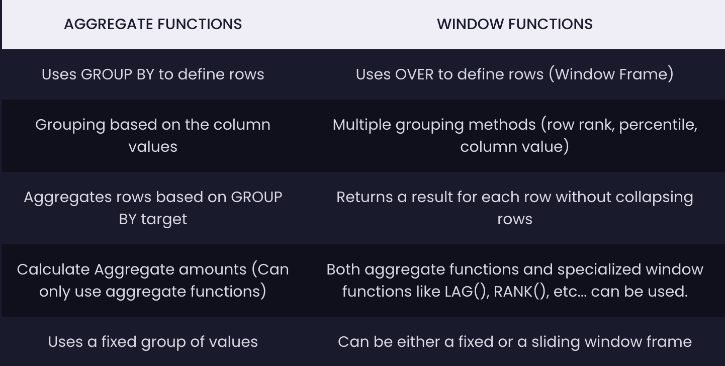Window Functions vs. Aggregate Functions