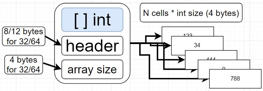 Array of Primitive (Integer)