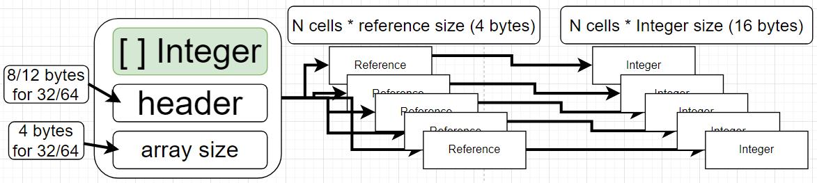 Array of Objects (Bit Integer)