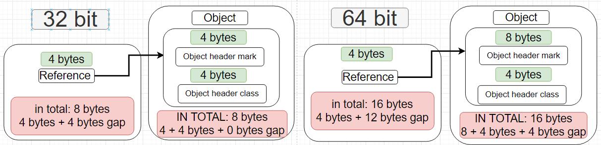 Java Object in Java Memory